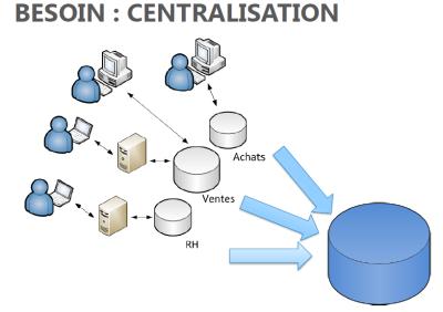 Le décisionnel : Besoin Centralisation