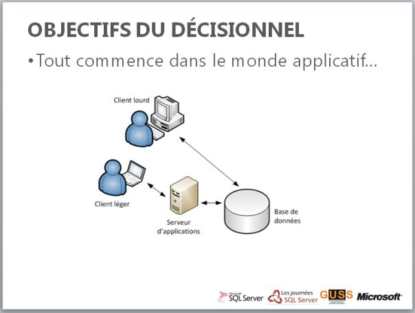 Webcast Journées SQL Server 2011 : Modélisation Dimensionnelle