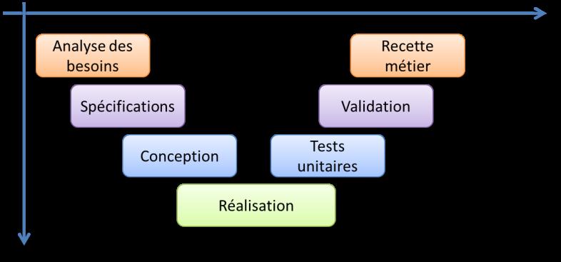 Cycle de développement en V