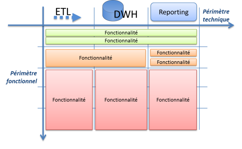 Découper son datawarehouse en itération agiles