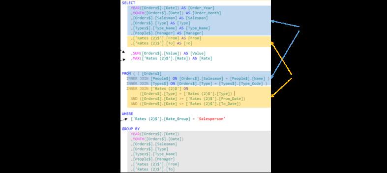 Relecture du SQL utilisé