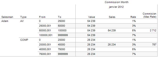 Tableau : Illustration du calcul des commissions sur taux maximal