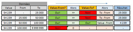 Illustration du calcul des ventes par tranche