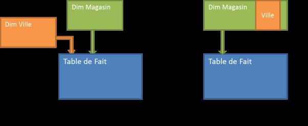MD - Schéma 1