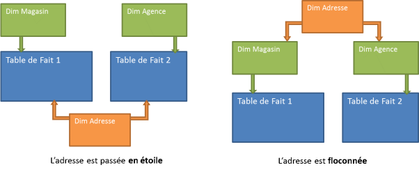 MD - Schéma 2