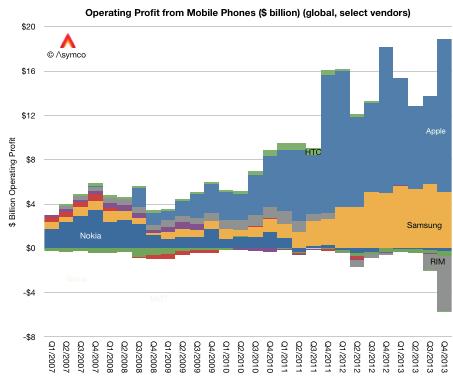 Notez comme Apple et Samsung extraient à eux deux l'ensemble des profits du marché !