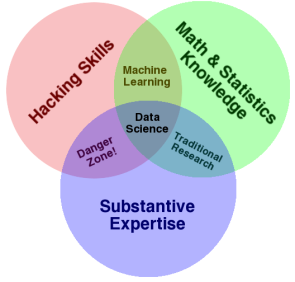 Diagramme des compétences requises en Data Science