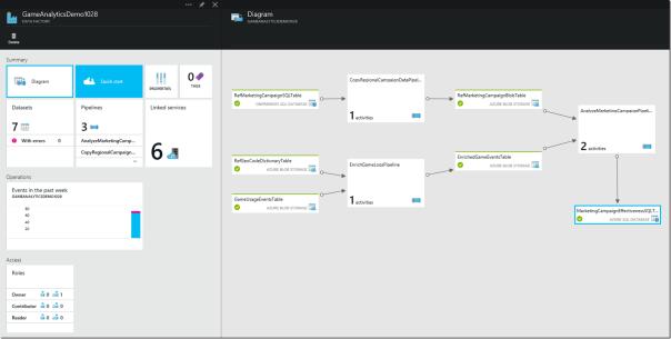 Capture d'écran d'Azure Data Factory - Tutorial par Microsoft