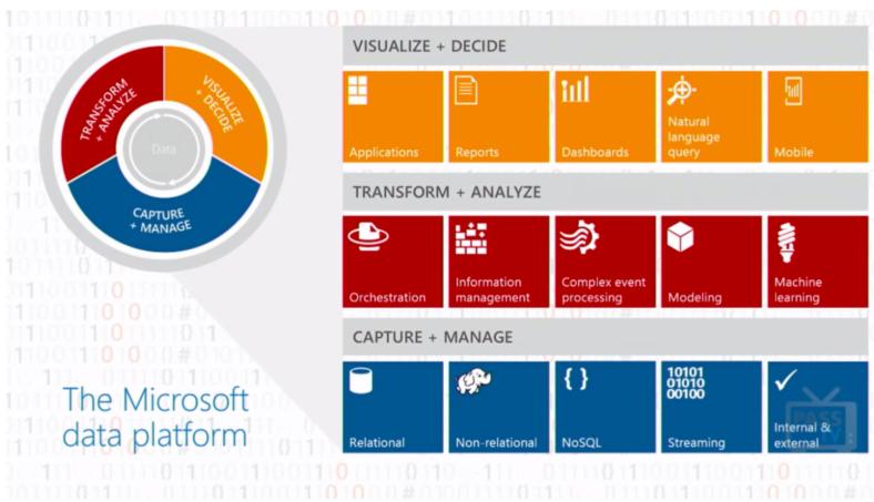 L'organisation MS 2014 pour la Data en image