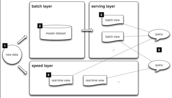 Schéma de la Lambda Architecture